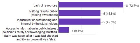 Figure 1. Most challenging issues in fighting hoaxes and fake-news